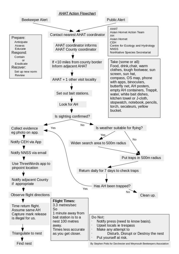 AHAT Flow Chart V2